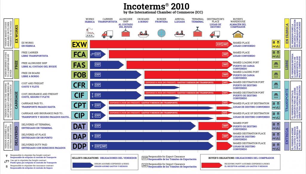 Ý nghĩa của Incoterms