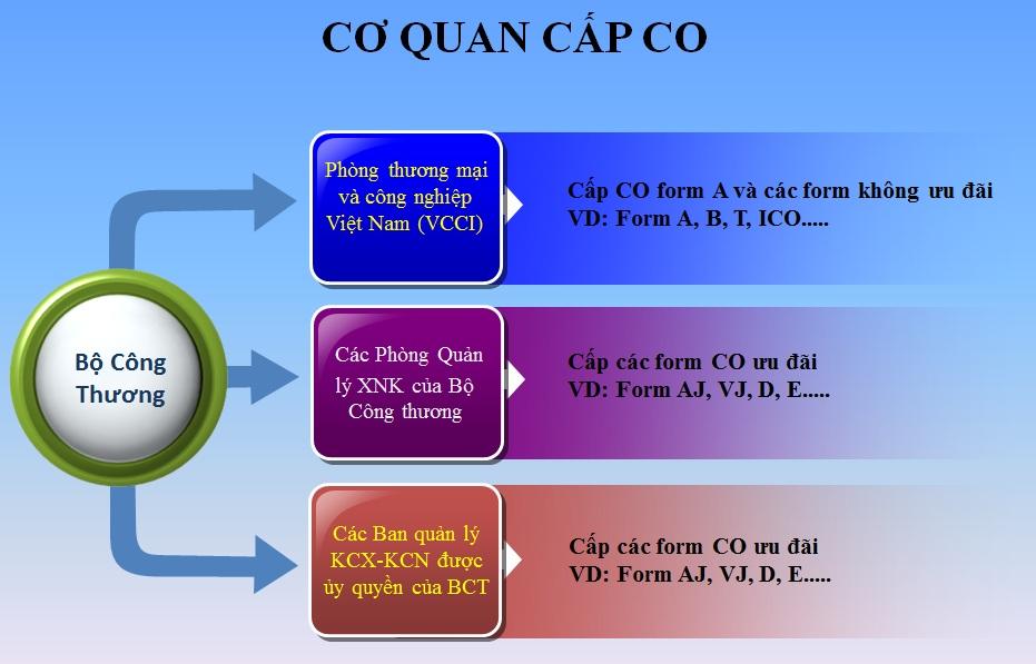 C/O là gì? cơ quan cấp C/O