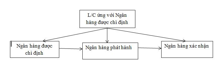 xuất trình chứng từ theo UCP600
