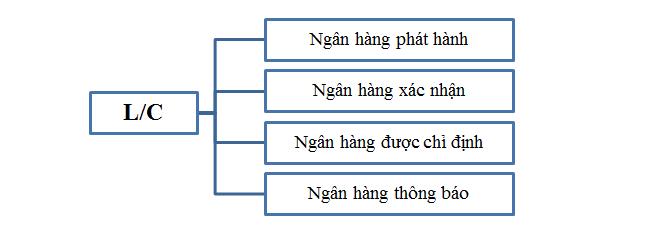 Quy tắc xuất trình chứng từ theo UCP 600