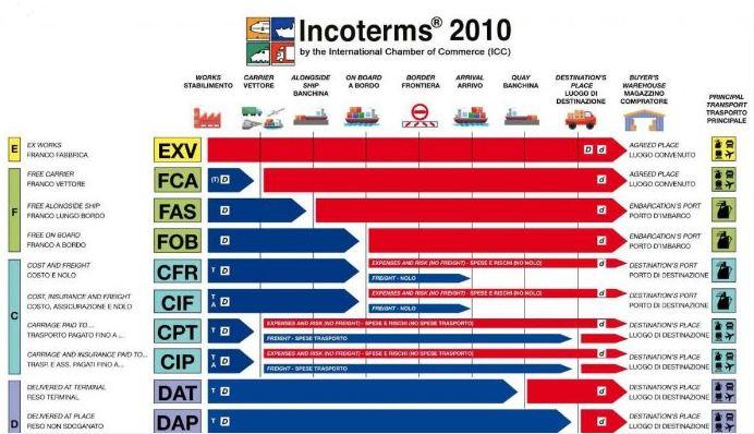 Vận dụng Incoterms trong xuất nhập khẩu
