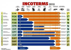 Ý nghĩa của Incoterms trong thương mại quốc tế