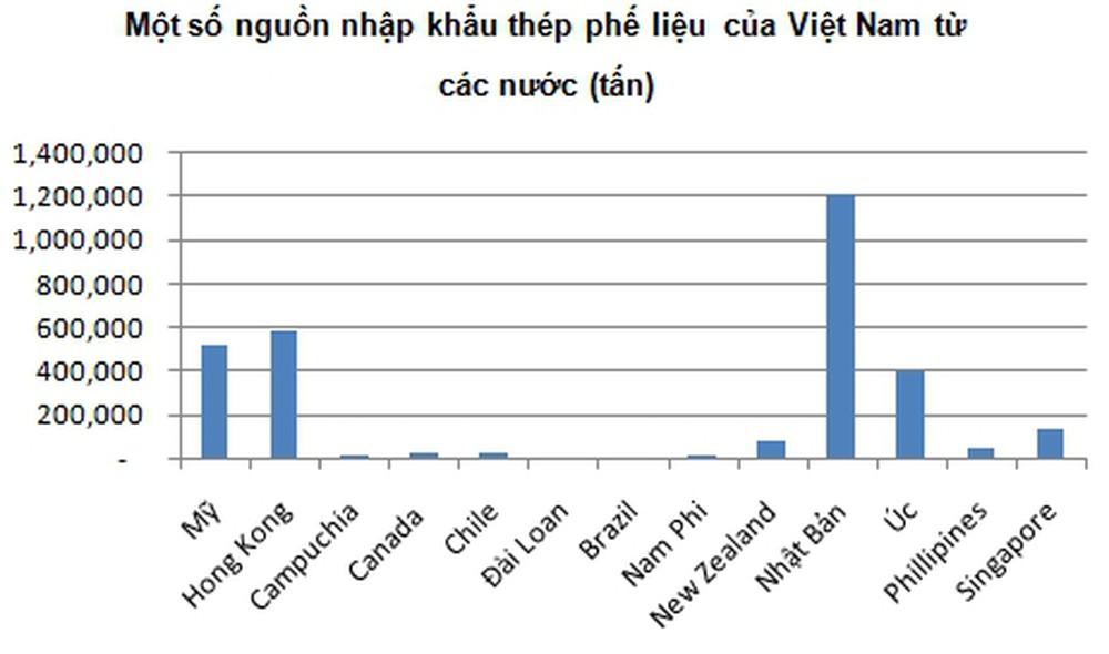 danh sách nước nhập khẩu phế liệu nhiều nhất vào VIệt Nam