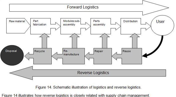 Logistics ngược, Logistics thu hồi - Resever Logistics