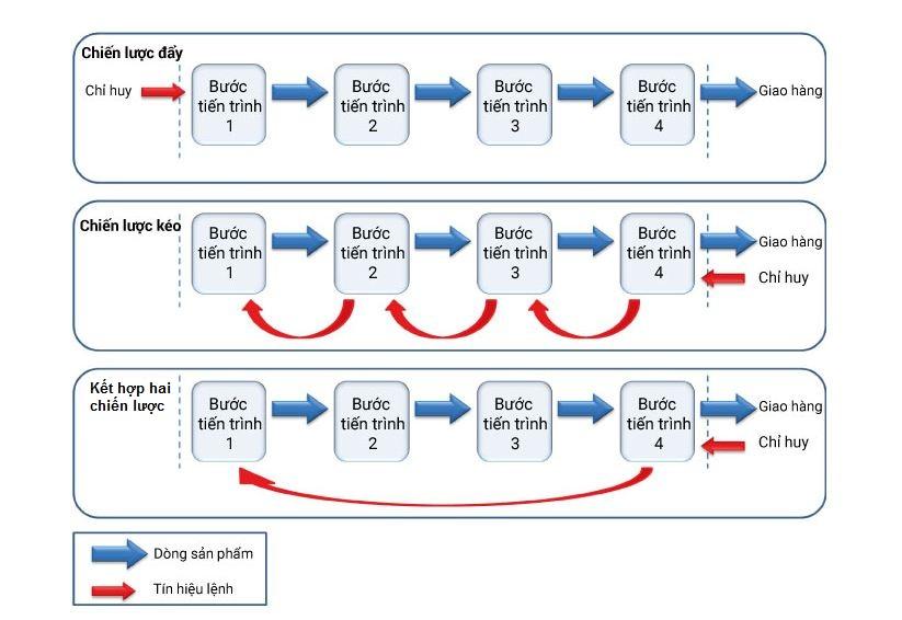 Chiến lược Push và Pull trong chuỗi cung ứng