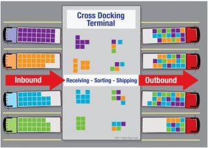 Cross docking là gì?