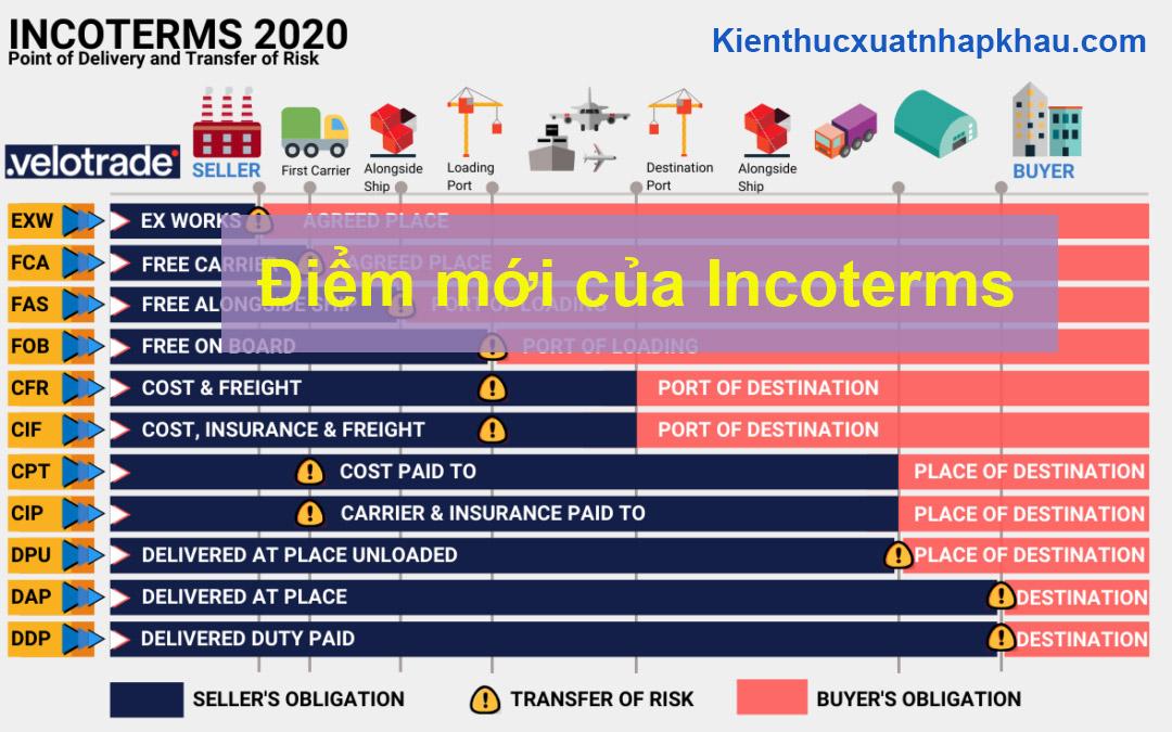điểm mới của Incoterms 2020